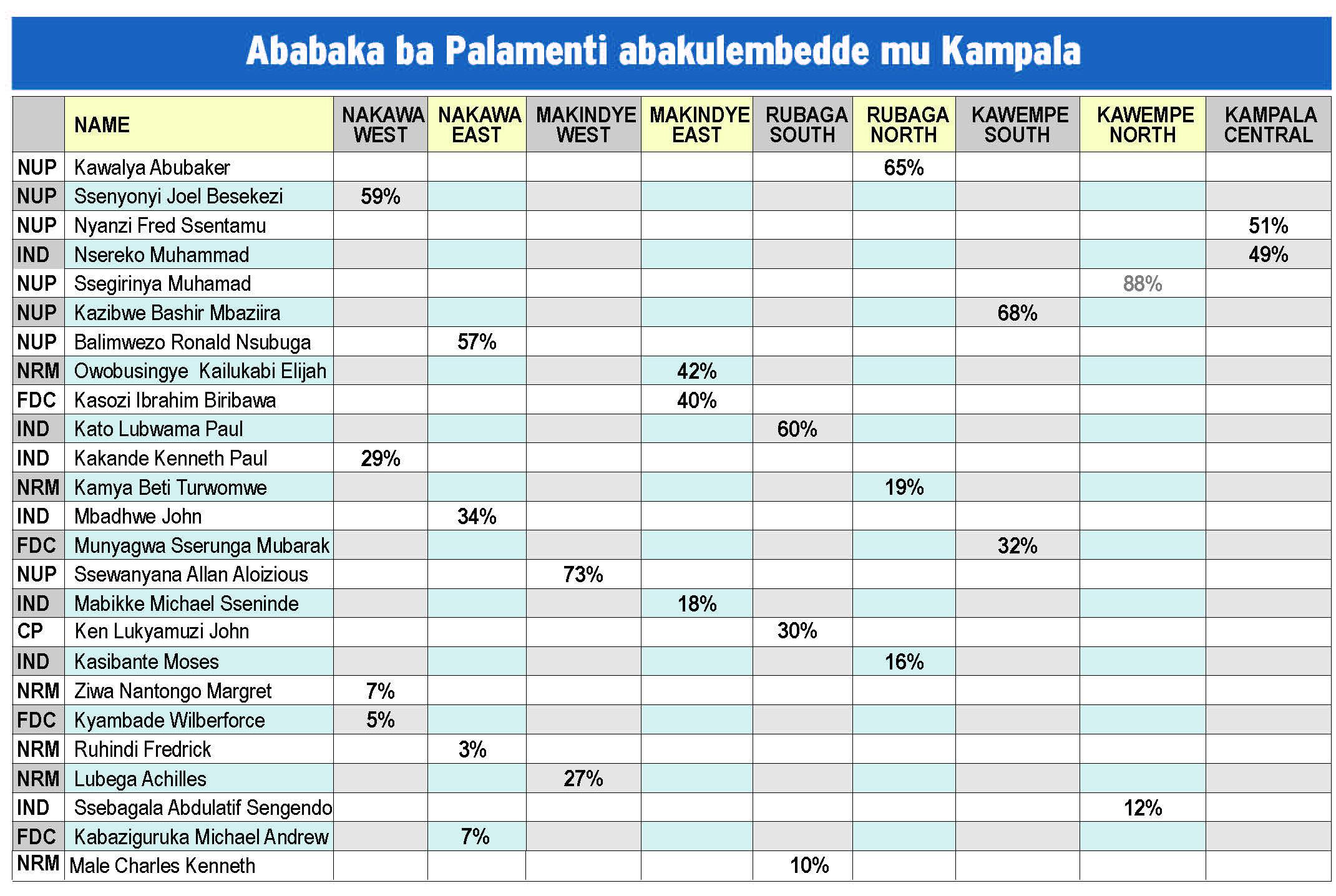 Ababaka Ba Palamenti Abakulembedde Kampala